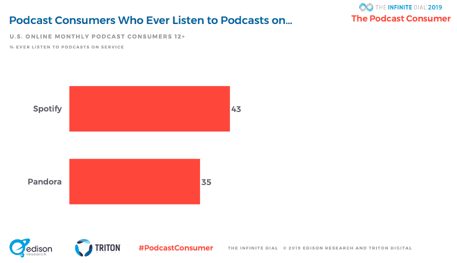 Edison Research podcast listeners